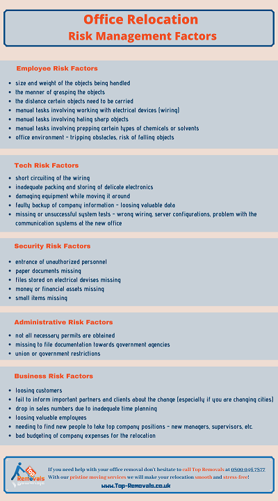 Office Removal Risk Factors