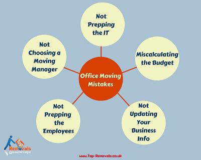commercial moving mistakes